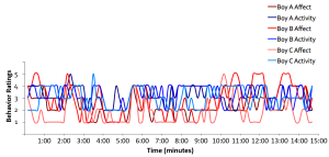 Example of a behavioral time series. It shows how the positive affect and vigor of activity of 3 boys changes during a free play session (Beltz, Beekman, Molenaar, & Buss, 2013).