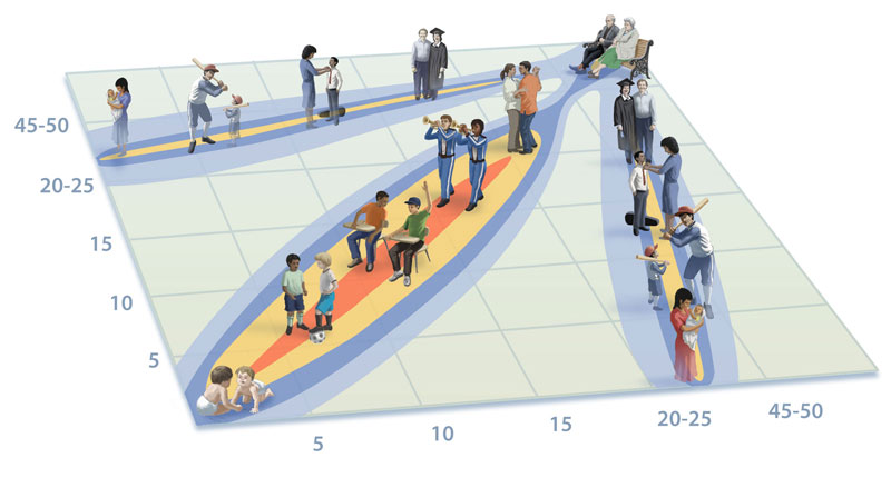 Age-specific contact patterns